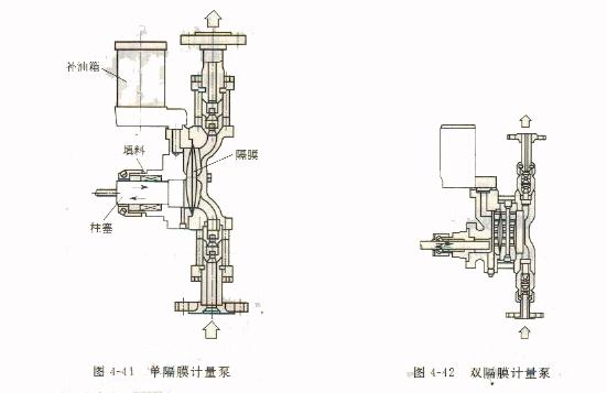 隔膜式计量泵工作原理及结构